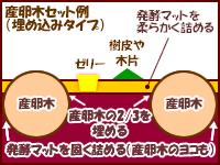 zu-sanran-ki-umekomi-200-611